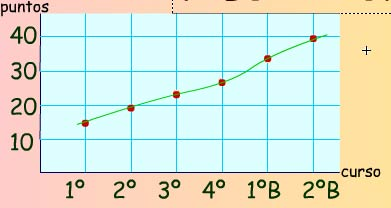 Gráfica de puntuación en el test según los cursos