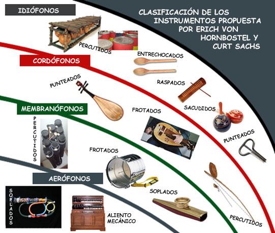 Clasificación de Von Hornbostel y Sachs